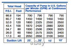Gorman-Rupp Pump Model T10A60S-6068T Self-Priming Centrifugal Engine Driven Pump